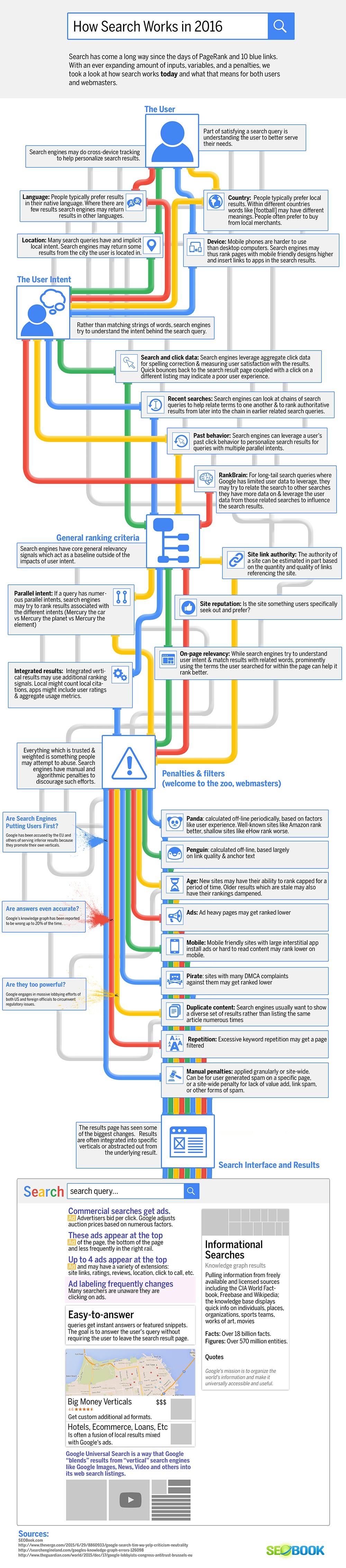 infographie-sur-le-fonctionnement-de-google