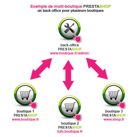 multi-boutique-prestashop_un-back-office-prestashop-pour-plusieurs-boutiques-prestashop