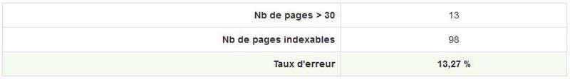 Nombre de pages ayant du contenu de mauvaise qualité