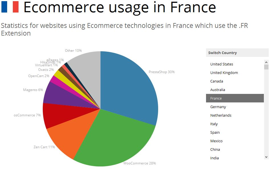 parts-de-marche-woocommerce-france