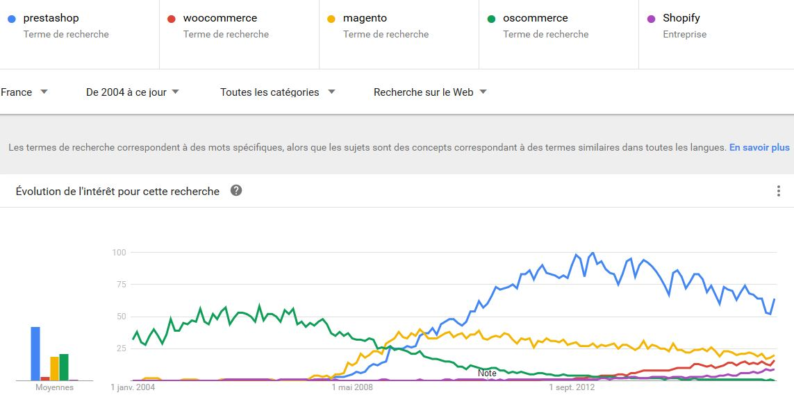 volume-recherches-prestashop-france