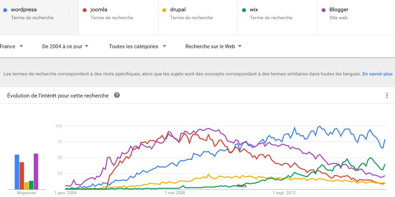 volume-recherches-wordpress-france